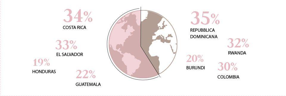 grafico donne produttrici caffe 1